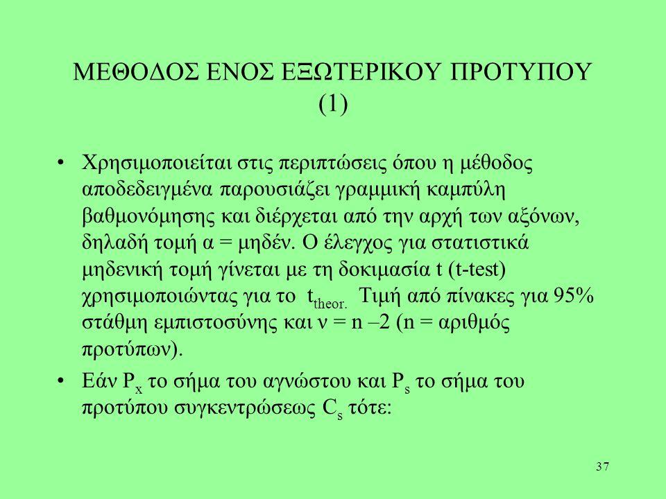 37 ΜΕΘΟΔΟΣ ΕΝΟΣ ΕΞΩΤΕΡΙΚΟΥ ΠΡΟΤΥΠΟΥ (1) Χρησιμοποιείται στις περιπτώσεις όπου η μέθοδος αποδεδειγμένα παρουσιάζει γραμμική καμπύλη βαθμονόμησης και δι