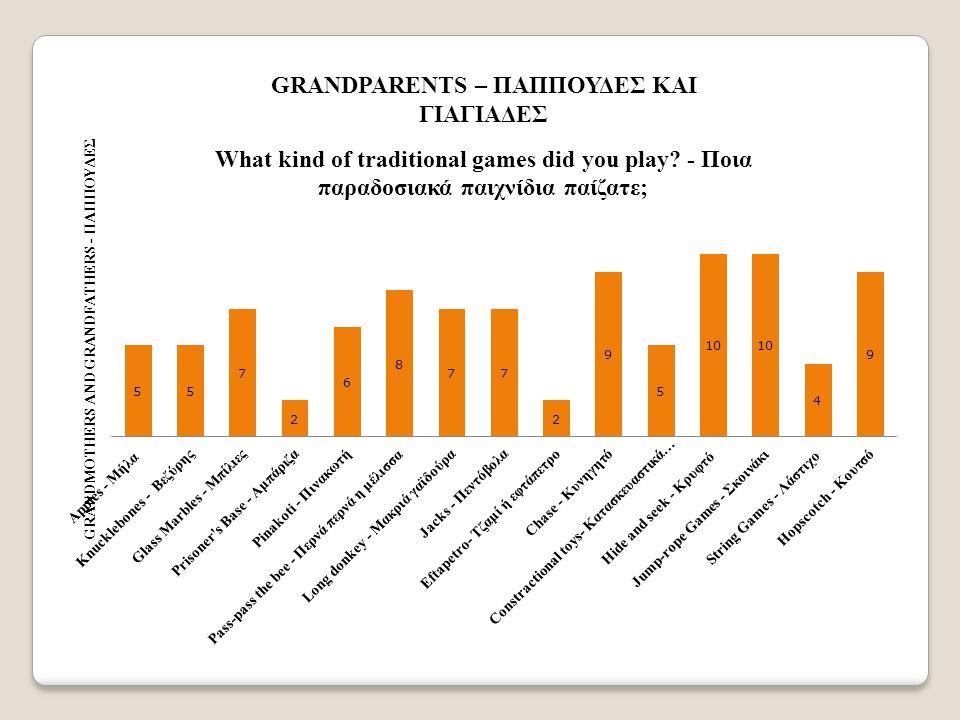 GRANDPARENTS – ΠΑΠΠΟΥΔΕΣ ΚΑΙ ΓΙΑΓΙΑΔΕΣ
