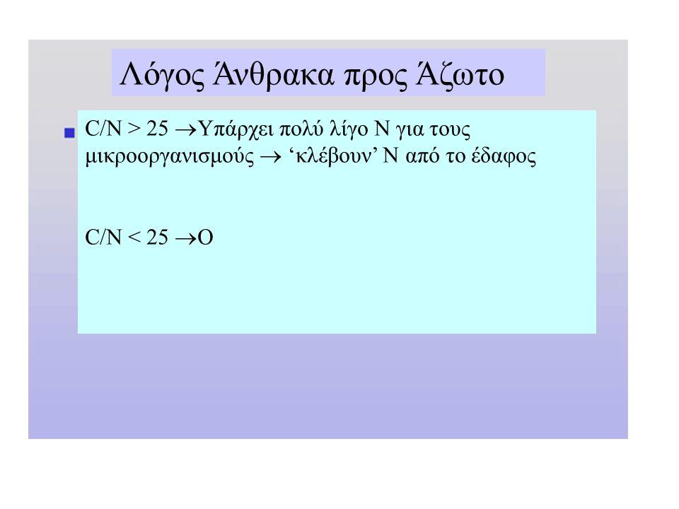 C/Ν > 25  Υπάρχει πολύ λίγο Ν για τους μικροοργανισμούς  'κλέβουν' Ν από το έδαφος C/N < 25  Ο Λόγος Άνθρακα προς Άζωτο