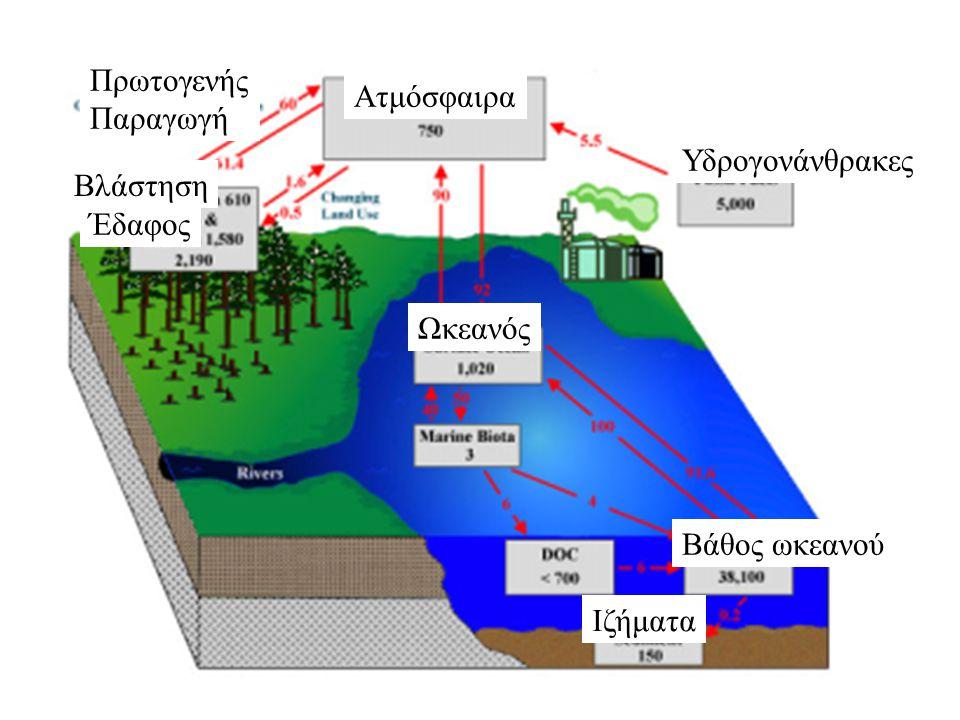 Ατμόσφαιρα Υδρογονάνθρακες Πρωτογενής Παραγωγή Έδαφος Ωκεανός Βάθος ωκεανού Ιζήματα Βλάστηση