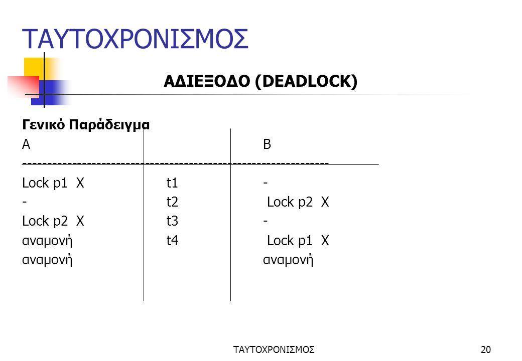 ΤΑΥΤΟΧΡΟΝΙΣΜΟΣ20 ΤΑΥΤΟΧΡΟΝΙΣΜΟΣ ΑΔΙΕΞΟΔΟ (DEADLOCK) Γενικό Παράδειγμα ΑΒ --------------------------------------------------------------- Lock p1 Xt1- -t2 Lock p2 X Lock p2 Xt3- αναμονήt4 Lock p1 Xαναμονή