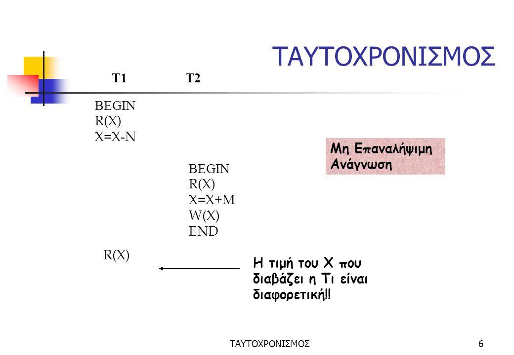 ΤΑΥΤΟΧΡΟΝΙΣΜΟΣ6 BEGIN R(X) X=Χ-N T1 T2 Μη Επαναλήψιμη Ανάγνωση BEGIN R(X) X=Χ+M W(X) END R(X) H τιμή του Χ που διαβάζει η Τι είναι διαφορετική!!