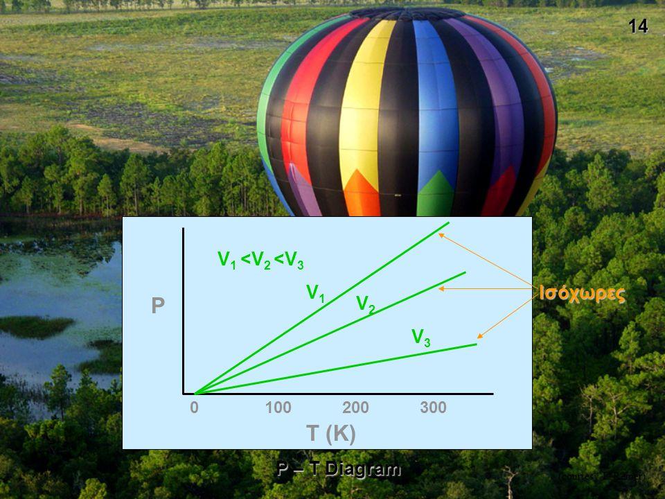 14 P T (K) 0100200300 P – T Diagram ΙσόχωρεςV1V1 V2V2 V3V3 V 1 <V 2 <V 3 (courtesy F. Remer)