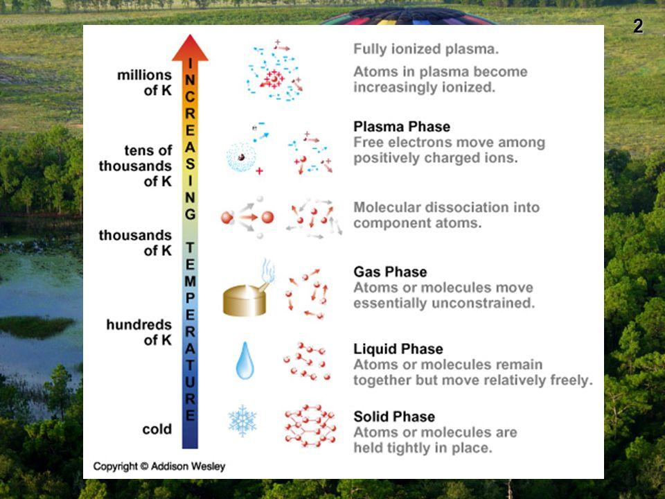 3 Νόμος Boyle Η πίεση ορισμένης ποσότητας αερίου του οποίου η θερμοκρασία παραμένει σταθερή είναι αντίστροφα ανάλογη με τον όγκο του.