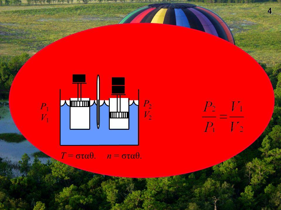 15 Νόμος Gay-Lussac Ο όγκος ορισμένης ποσότητας αερίου, όταν η πίεσή του διατηρείται σταθερή, είναι ανάλογος με την απόλυτη θερμοκρασία του.