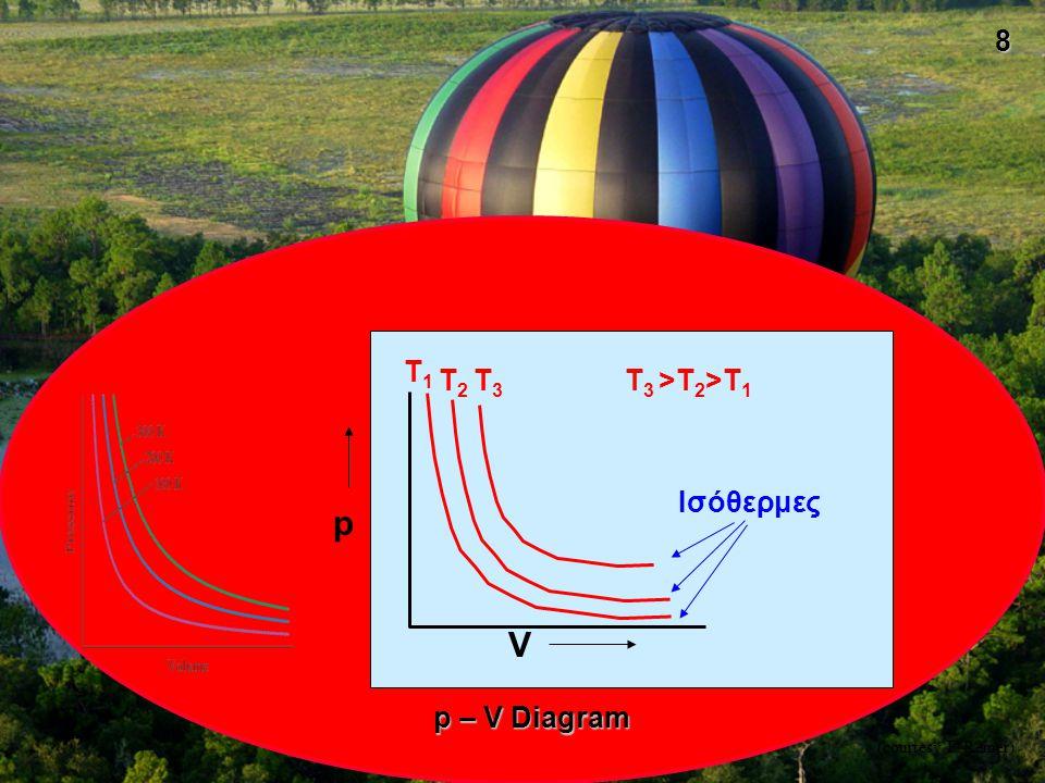 9 Νόμος Charles Η πίεση ορισμένης ποσότητας αερίου του οποίου ο όγκος διατηρείται σταθερός είναι ανάλογη με την απόλυτη θερμοκρασία του αερίου.