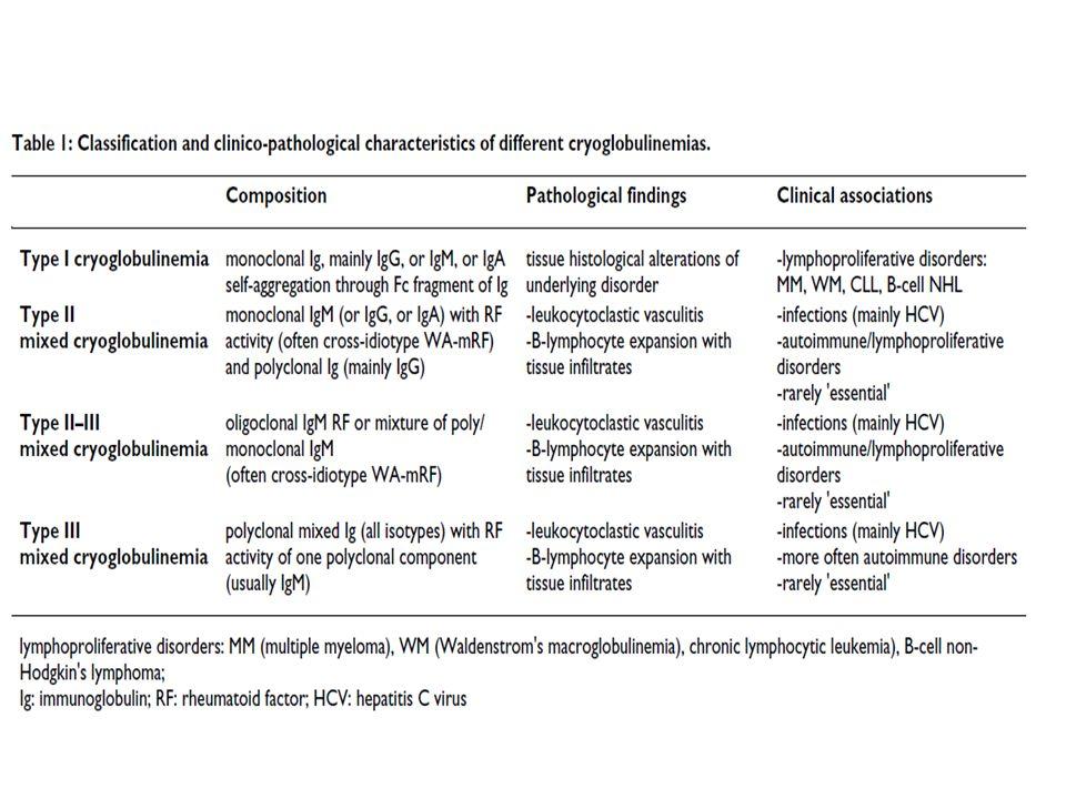 Κλινικά χαρακτηριστικά Ηλικία κατά την έναρξη της νόσου, μέσος ± SD έτη 54±13 (29–72) Άνδρες/γυναίκες (αναλογία) 3 Διάρκεια νόσου, μέσος ± SD έτη 12±10 (1–40) Πορφύρα 98% Αδυναμία 98% Αρθραλγίες 91% Αρθρίτιδα (μη διαβρωτική) 8% Φαινόμενο Raynaud 32% Σύνδρομο ξηρότητας (sicca) 51% Περιφερική νευροπάθεια 81% Νεφρική συμμετοχή** 31% Ηπατική συμμετοχή 73% Non-Hodgkin λέμφωμα Β-κυττάρων 11% Ηπατοκυτταρικό καρκίνωμα 3% Κρυοκρίτης, μέσος ± SD % 4,4 ± 12 Τύπου ΙΙ/τύπου ΙΙΙ μικτές κρυοσφαιρίνες 2/1 C3, μέσος ± SD mg/dl (ΦΤ 60–130) 93 ± 30 C4, μέσος ± SD mg/dl (ΦΤ 20– 55) 10 ± 12 Αντιπυρηνικά αντισώματα 30% Αντιμιτοχονδριακά αντισώματα 9% Αντισώματα έναντι λείων μυϊκών ινών 18% Αντι-EΝΑ 8% Aντι-HCV ± HCV RNA % 92% Aντι-HBV 32% HBsAg 1%