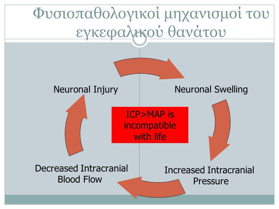 Φυσιοπαθολογικοί μηχανισμοί του εγκεφαλικού θανάτου Increased Intracranial Pressure ICP>MAP is incompatible with life