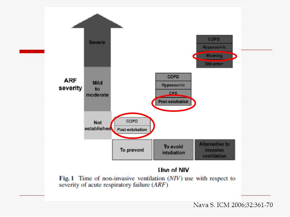  In evaluating the prospective NIV weaning trials described above, Burns and colleagues, in their 2 meta-analyses, concluded that NIV is a promising technique for weaning COPD patients but that there is insufficient evidence of benefit to definitively recommend it.
