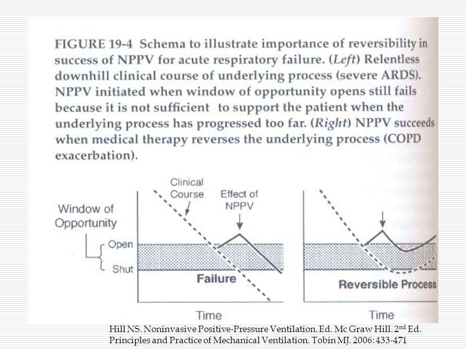 Hill NS. Noninvasive Positive-Pressure Ventilation.