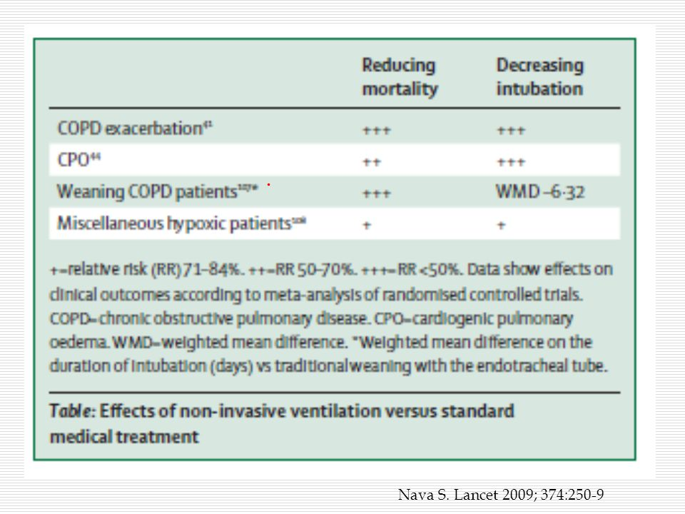 Factors predicting successful noninvasive ventilation in acute lung injury  NIV has potential as an effective therapeutic method in patients with acute lung injury (ALI).The aims of this study were to determine factors predicting the need for endotracheal intubation in ALI patients treated with NIV, and to promote the selection of patients suitable for NIV.