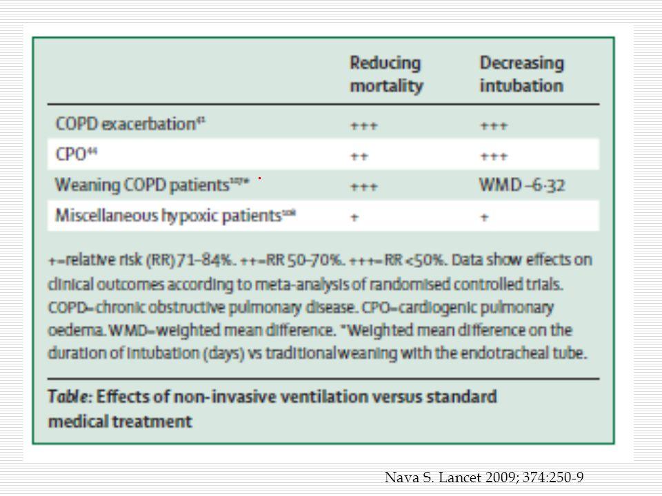 Βαθμονόμηση του ΝΙV σε Οξεία Αναπνευστική Ανεπάρκεια A.
