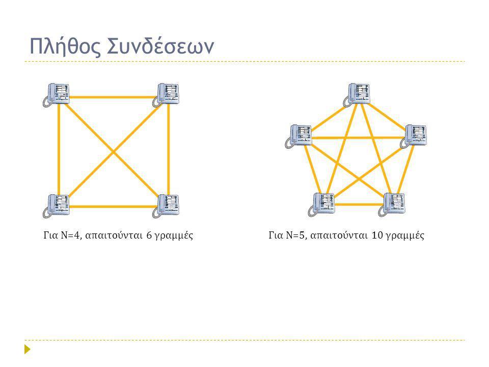 Ν Συνδρομητές … Για σύνδεση σημείου προς σημείο (point-to-point) Ν συνδρομητών απαιτούνται:  Ν-1 συσκευές  Ν(Ν-1)/2 επικοινωνιακές γραμμές