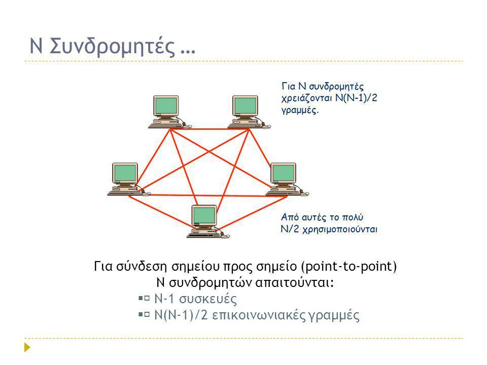 Ενοποίηση Δικτύων Επικοινωνίας & Δεδομένων  Επικάλυψη των τηλεφωνικών Δικτύων & των δικτύων Δεδομένων  Τηλεπληροφορική  Ενοποίηση επικοινωνιών δεδομένων, φωνής και εικόνας  Δεν υπάρχει διαφορά ανάμεσα στην επεξεργασία (υπολογιστικός εξοπλισμός) και την επικοινωνία των δεδομένων (εξοπλισμός μετάδοσης και μεταγωγής) Η σύγκλιση των τεχνολογιών των επικοινωνιών και των υπολογιστών κάνει δυνατή τη μετάδοση κάθε μορφής πληροφορίας, όπως εικόνα, ήχος, κείμενο, γραφικά και δεδομένα, μέσα από ένα δίκτυο επικοινωνίας.