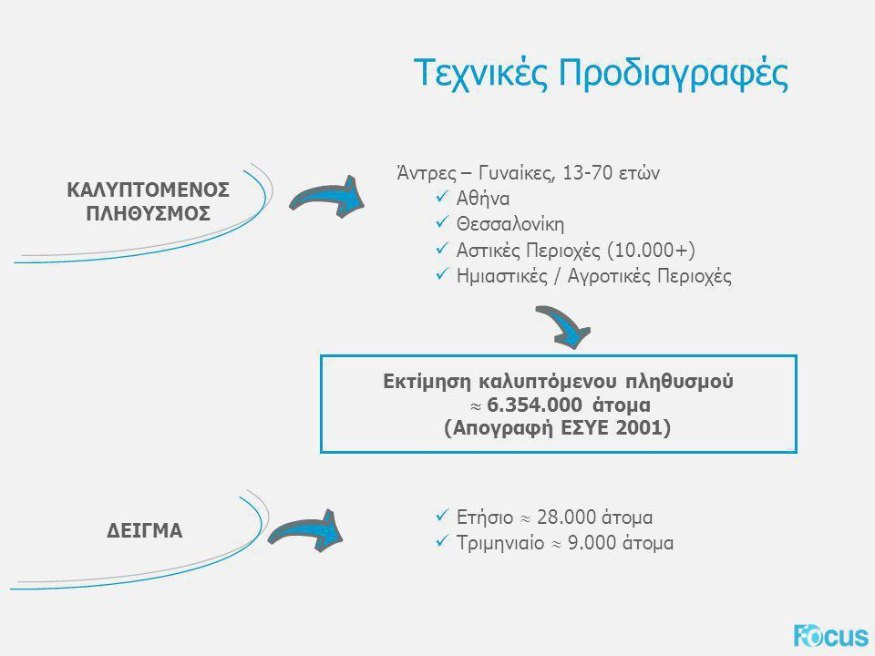 Εκτίμηση καλυπτόμενου πληθυσμού  6.354.000 άτομα (Απογραφή ΕΣΥΕ 2001) Τεχνικές Προδιαγραφές ΚΑΛΥΠΤΟΜΕΝΟΣ ΠΛΗΘΥΣΜΟΣ ΔΕΙΓΜΑ Άντρες – Γυναίκες, 13-70 ετών Αθήνα Θεσσαλονίκη Αστικές Περιοχές (10.000+) Ημιαστικές / Αγροτικές Περιοχές Ετήσιο  28.000 άτομα Τριμηνιαίο  9.000 άτομα