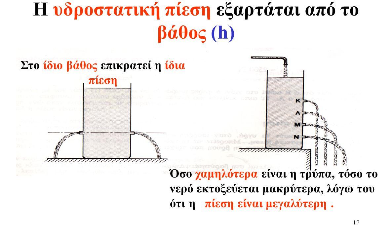 16 Υδροστατική πίεση Παραδείγματα καθημερινότητας Νόμος Υδροστατικής Πίεσης Πειράματα Εφαρμογές