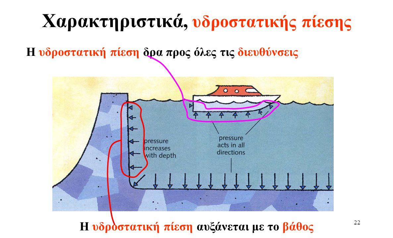 21 Νόμος Υδροστατικής Πίεσης Απόδειξη τύπου χρησιμοποιώντας