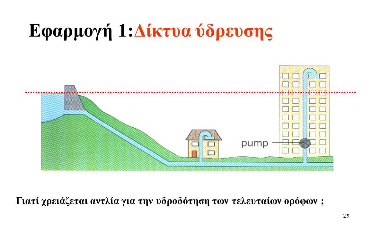 24 Συγκοινωνούντα δοχεία Η πίεση στα σημεία A, B, C, D είναι η ίδια.