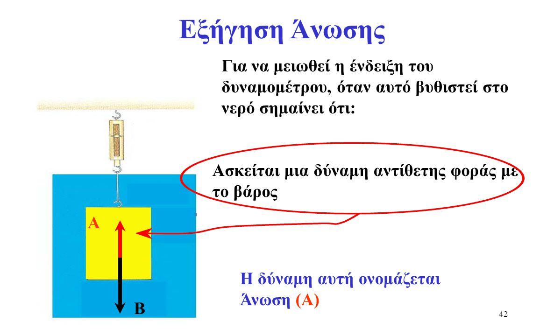 41 Πείραμα 1: υπολογισμός άνωσης Τοποθετούμε ολόκληρο το σύστημα, σώμα με δυναμόμετρο, σε δοχείο με νερό Βήμα 2: Β=15 Ν Παρατηρούμε ότι η νέα ένδειξη του δυναμομέτρου είναι Το βάρος στο νερό ονομάζεται βάρος φαινόμενο (Βφ).