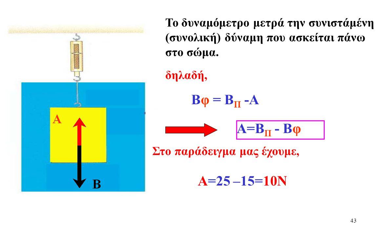 42 Εξήγηση Άνωσης Για να μειωθεί η ένδειξη του δυναμομέτρου, όταν αυτό βυθιστεί στο νερό σημαίνει ότι: Η δύναμη αυτή ονομάζεται Άνωση (Α) Ασκείται μια δύναμη αντίθετης φοράς με το βάρος Β Α