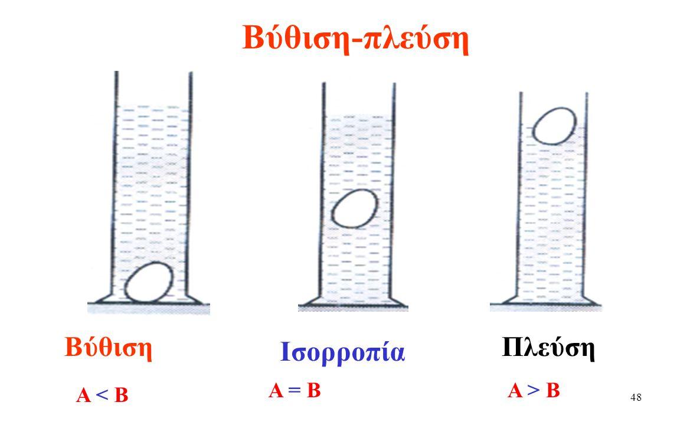 47 Τύπος Άνωσης (Α) Έχουμε δει ότι η Άνωση (δύναμη) που ασκείται σε ένα σώμα που βυθίζεται σε κάποιο υγρό είναι :  ανάλογη του βυθιζόμενου όγκου V βυθ  Ανάλογη της πυκνότητας του υγρού d  Τύπος: