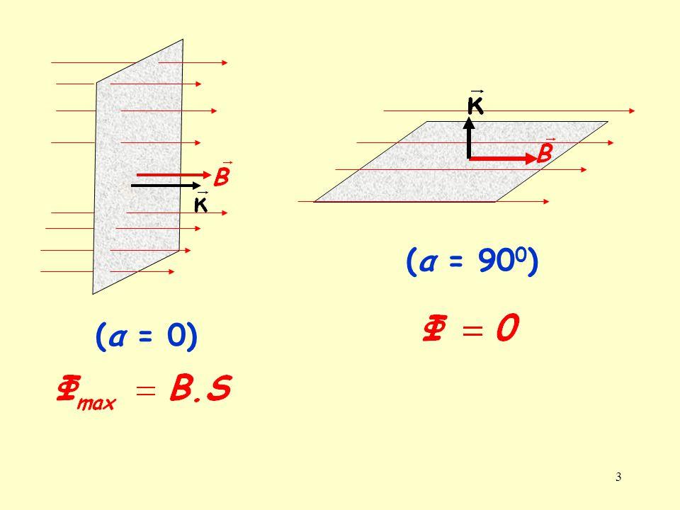 4 Όταν το πλαίσιο στρέφεται κατά γωνία φ, κατά την ίδια γωνία στρέφεται και το διάνυσμα το κάθετο σε αυτό, δηλαδή α = φ.