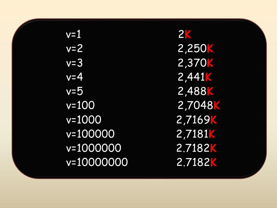ν=1 2K ν=2 2,250K ν=3 2,370K ν=4 2,441K ν=5 2,488K ν=100 2,7048K ν=1000 2,7169K ν=100000 2,7181K ν=1000000 2.7182Κ ν=10000000 2.7182Κ