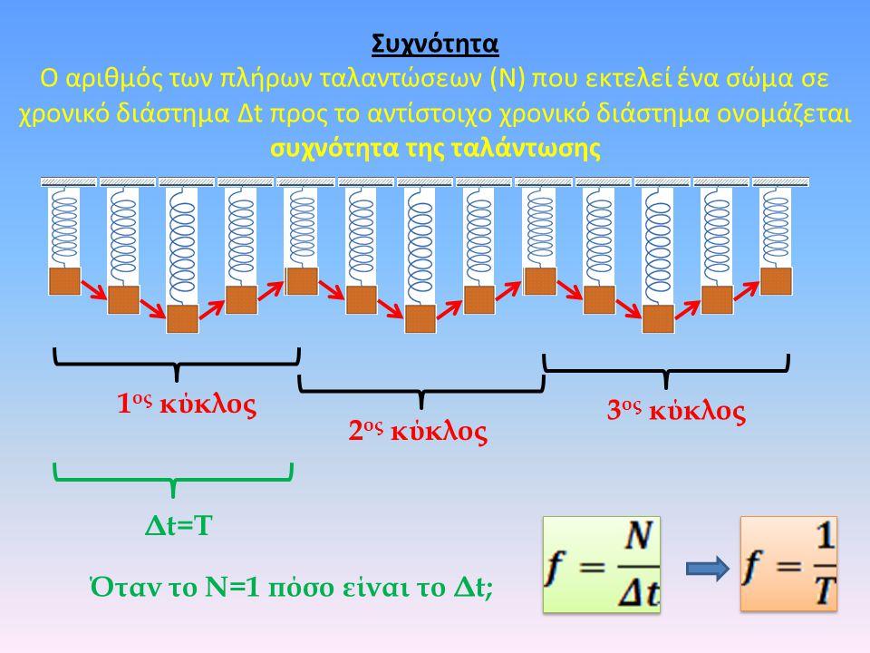 Συχνότητα Ο αριθμός των πλήρων ταλαντώσεων (Ν) που εκτελεί ένα σώμα σε χρονικό διάστημα Δt προς το αντίστοιχο χρονικό διάστημα ονομάζεται συχνότητα της ταλάντωσης 1 ος κύκλος 2 ος κύκλος 3 ος κύκλος Δt=T Όταν το Ν=1 πόσο είναι το Δt;