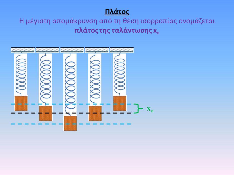 Πλάτος Η μέγιστη απομάκρυνση από τη θέση ισορροπίας ονομάζεται πλάτος της ταλάντωσης x o xoxo
