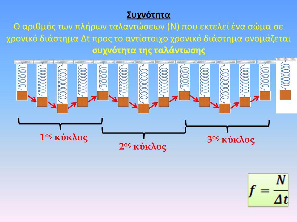 Συχνότητα Ο αριθμός των πλήρων ταλαντώσεων (Ν) που εκτελεί ένα σώμα σε χρονικό διάστημα Δt προς το αντίστοιχο χρονικό διάστημα ονομάζεται συχνότητα της ταλάντωσης 1 ος κύκλος 2 ος κύκλος 3 ος κύκλος