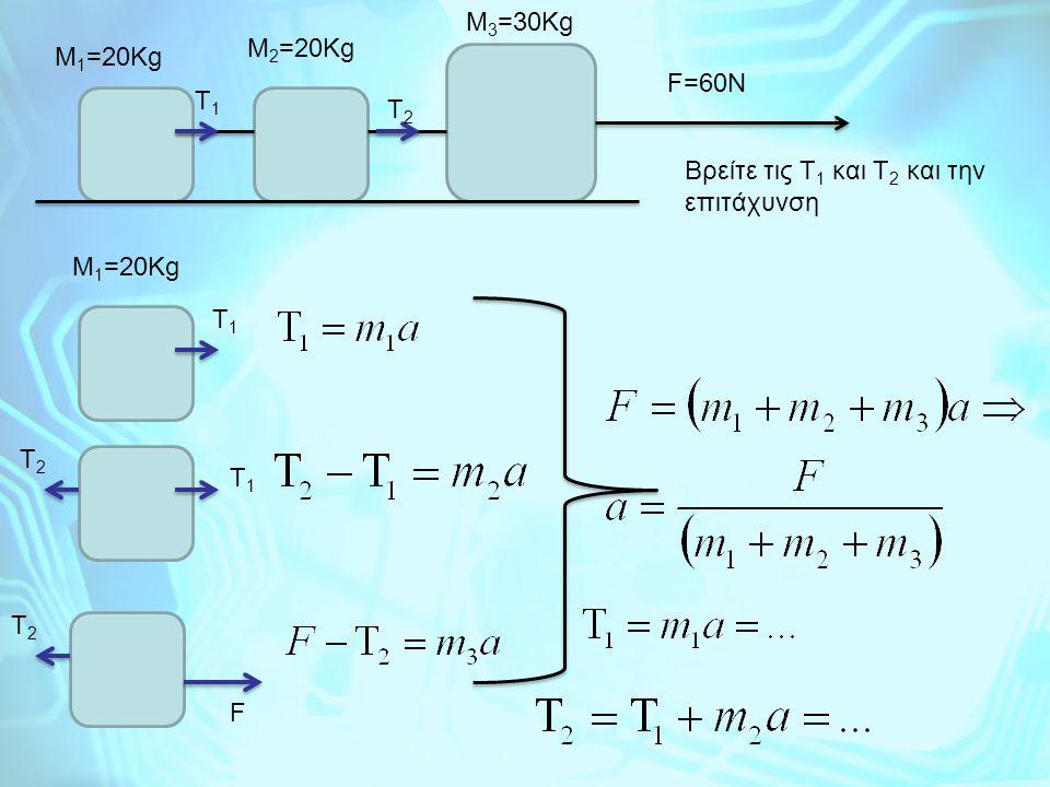 F=60N M 1 =20Kg M 2 =20Kg M 3 =30Kg T1T1 T2T2 Βρείτε τις Τ 1 και Τ 2 και την επιτάχυνση M 1 =20Kg T2T2 T1T1 T1T1 T2T2 F