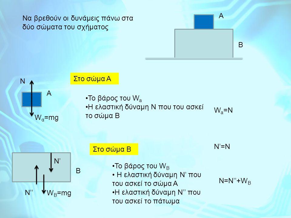 Να βρεθούν οι δυνάμεις πάνω στα δύο σώματα του σχήματος Α Β Α Β Στο σώμα Α Το βάρος του W a H ελαστική δύναμη N που του ασκεί το σώμα Β W α =mg N Στο σώμα B To βάρος του W B H ελαστική δύναμη Ν' που του ασκεί το σώμα Α Η ελαστική δύναμη Ν'' που του ασκεί το πάτωμα W Β =mg Ν'' Ν' W a =N N'=N N=N''+W B