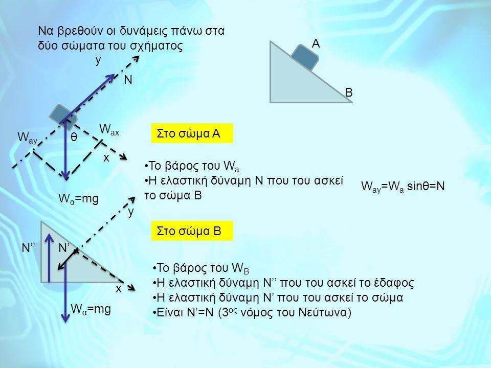Να βρεθούν οι δυνάμεις πάνω στα δύο σώματα του σχήματος x y W α =mg Α Β Το βάρος του W a H ελαστική δύναμη N που του ασκεί το σώμα Β N W ay =W a sinθ=
