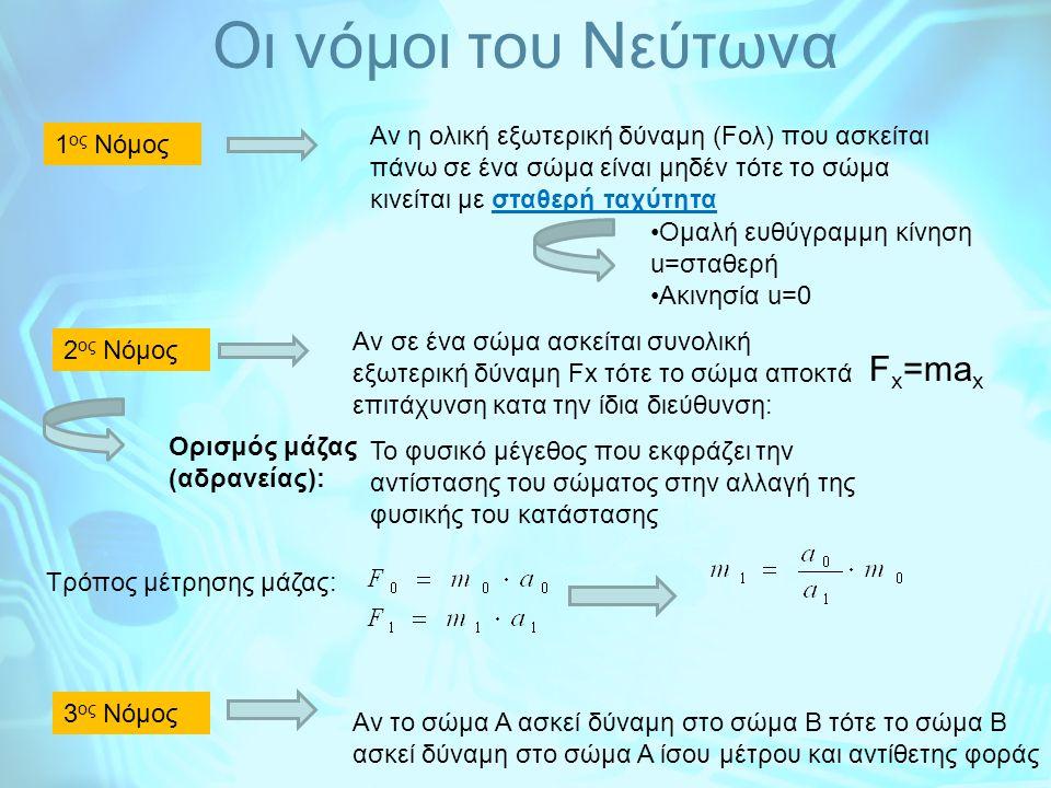 Oι νόμοι του Νεύτωνα 1 ος Νόμος 2 ος Νόμος 3 ος Νόμος Αν η ολική εξωτερική δύναμη (Fολ) που ασκείται πάνω σε ένα σώμα είναι μηδέν τότε το σώμα κινείται με σταθερή ταχύτητα Ομαλή ευθύγραμμη κίνηση u=σταθερή Ακινησία u=0 Aν σε ένα σώμα ασκείται συνολική εξωτερική δύναμη Fx τότε το σώμα αποκτά επιτάχυνση κατα την ίδια διεύθυνση: F x =ma x Ορισμός μάζας (αδρανείας): Το φυσικό μέγεθος που εκφράζει την αντίστασης του σώματος στην αλλαγή της φυσικής του κατάστασης Τρόπος μέτρησης μάζας: Av το σώμα Α ασκεί δύναμη στο σώμα Β τότε το σώμα Β ασκεί δύναμη στο σώμα Α ίσου μέτρου και αντίθετης φοράς