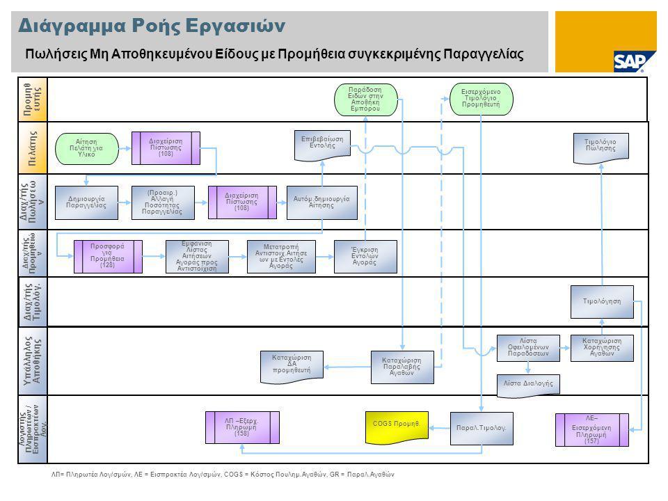Διάγραμμα Ροής Εργασιών Πωλήσεις Μη Αποθηκευμένου Είδους με Προμήθεια συγκεκριμένης Παραγγελίας Διαχ/τής Πωλήσεω ν Διαχ/τής Προμηθειώ ν Λογιστής Πληρωτέων / Εισπρακτέων Λογ.