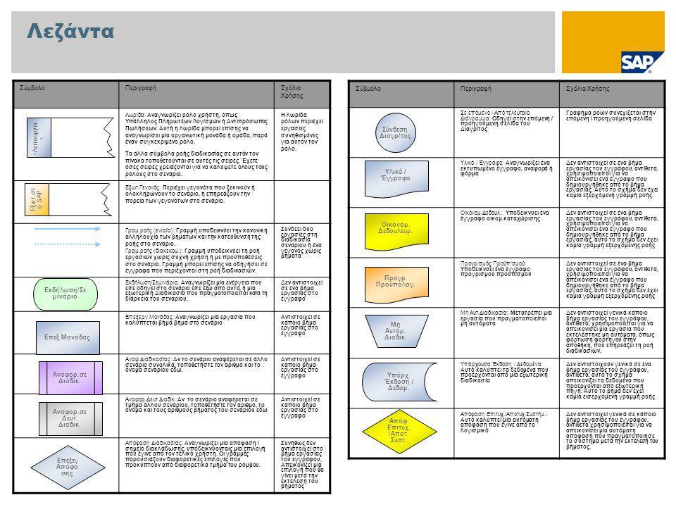Λεζάντα ΣύμβολοΠεριγραφήΣχόλια Χρήσης Λωρίδα: Αναγνωρίζει ρόλο χρήστη, όπως Υπάλληλος Πληρωτέων Λογ/σμών ή Αντιπρόσωπος Πωλήσεων.