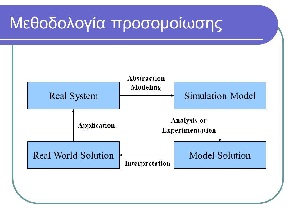 Μεθοδολογία προσομοίωσης Real SystemSimulation Model Model SolutionReal World Solution Abstraction Modeling Analysis or Experimentation Interpretation Application