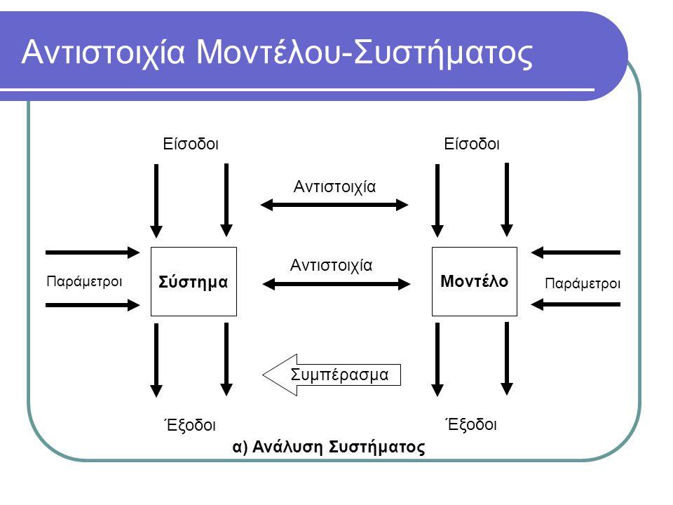 Αντιστοιχία Μοντέλου-Συστήματος Σύστημα Παράμετροι Είσοδοι Έξοδοι Αντιστοιχία Μοντέλο Είσοδοι Έξοδοι Αντιστοιχία Παράμετροι Συμπέρασμα α) Ανάλυση Συστήματος