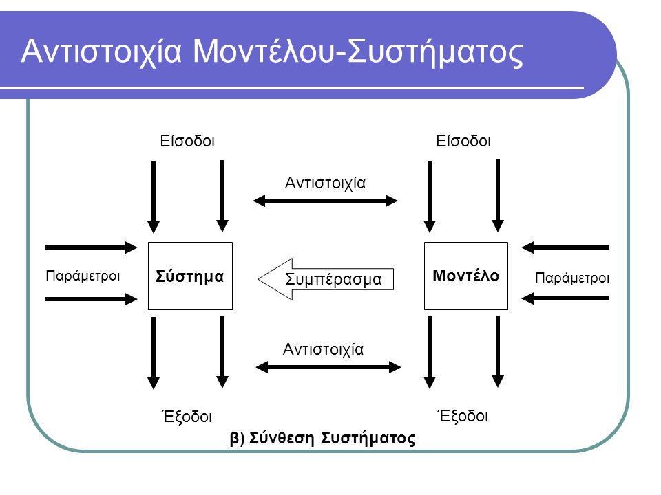 Αντιστοιχία Μοντέλου-Συστήματος Σύστημα Παράμετροι Είσοδοι Έξοδοι Αντιστοιχία Μοντέλο Είσοδοι Έξοδοι Αντιστοιχία Παράμετροι Συμπέρασμα β) Σύνθεση Συστήματος