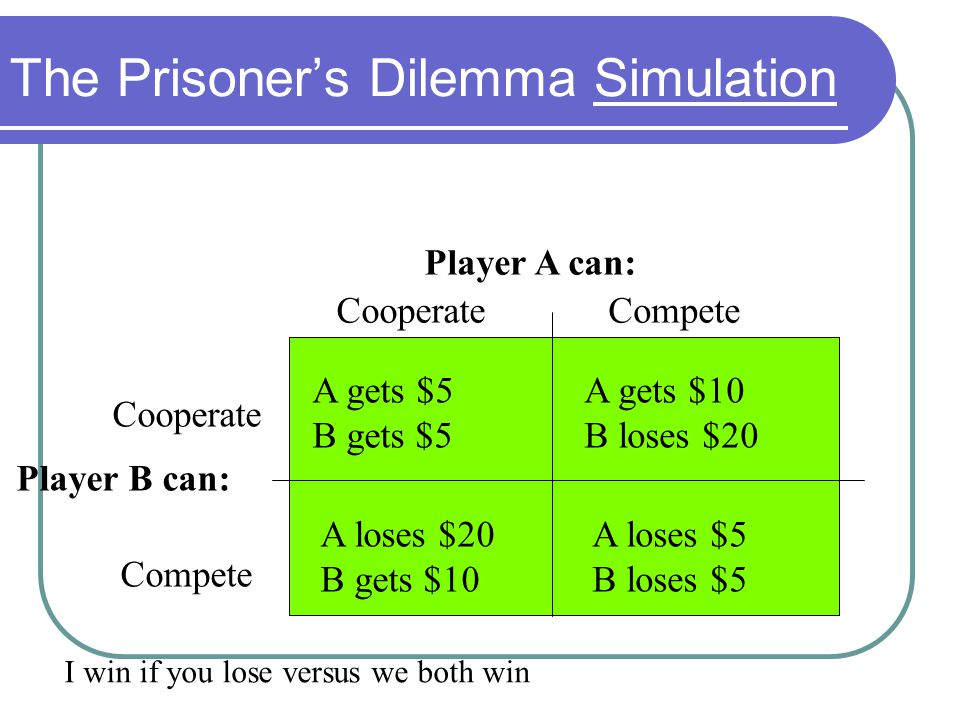 A loses $20 B gets $10 A loses $5 B loses $5 A gets $10 B loses $20 A gets $5 B gets $5 The Prisoner's Dilemma Simulation Player B can: Cooperate Comp