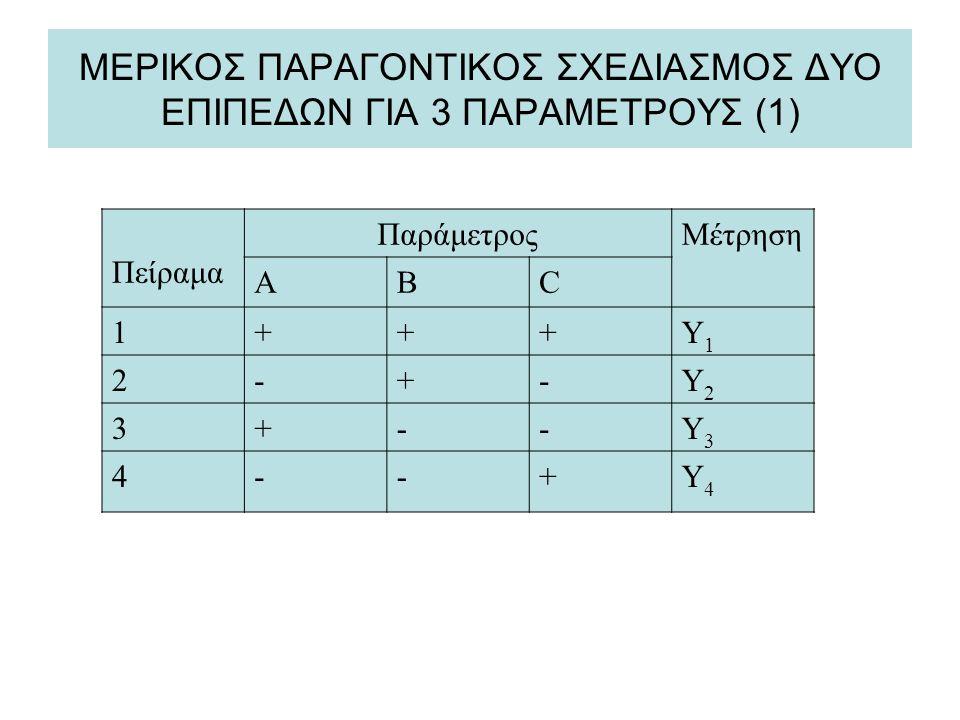 ΜΕΡΙΚΟΣ ΠΑΡΑΓΟΝΤΙΚΟΣ ΣΧΕΔΙΑΣΜΟΣ ΔΥΟ ΕΠΙΠΕΔΩΝ ΓΙΑ 3 ΠΑΡΑΜΕΤΡΟΥΣ (1) Πείραμα ΠαράμετροςΜέτρηση ΑΒC 1+++Y1Y1 2-+-Y2Y2 3+--Y3Y3 4--+Y4Y4
