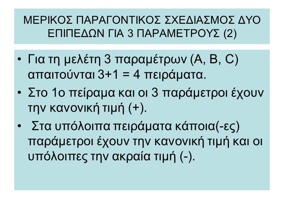 ΜΕΡΙΚΟΣ ΠΑΡΑΓΟΝΤΙΚΟΣ ΣΧΕΔΙΑΣΜΟΣ ΔΥΟ ΕΠΙΠΕΔΩΝ ΓΙΑ 3 ΠΑΡΑΜΕΤΡΟΥΣ (2) Για τη μελέτη 3 παραμέτρων (A, B, C) απαιτούνται 3+1 = 4 πειράματα. Στο 1ο πείραμα
