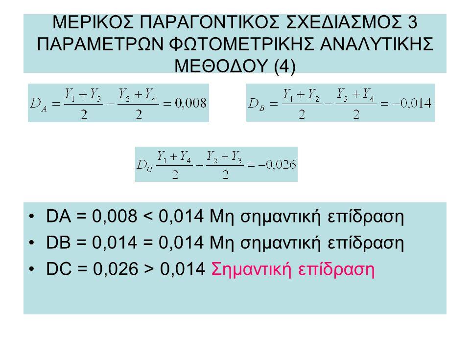 ΜΕΡΙΚΟΣ ΠΑΡΑΓΟΝΤΙΚΟΣ ΣΧΕΔΙΑΣΜΟΣ 3 ΠΑΡΑΜΕΤΡΩΝ ΦΩΤΟΜΕΤΡΙΚΗΣ ΑΝΑΛΥΤΙΚΗΣ ΜΕΘΟΔΟΥ (4) DA = 0,008 < 0,014 Μη σημαντική επίδραση DB = 0,014 = 0,014 Μη σημαντική επίδραση DC = 0,026 > 0,014 Σημαντική επίδραση