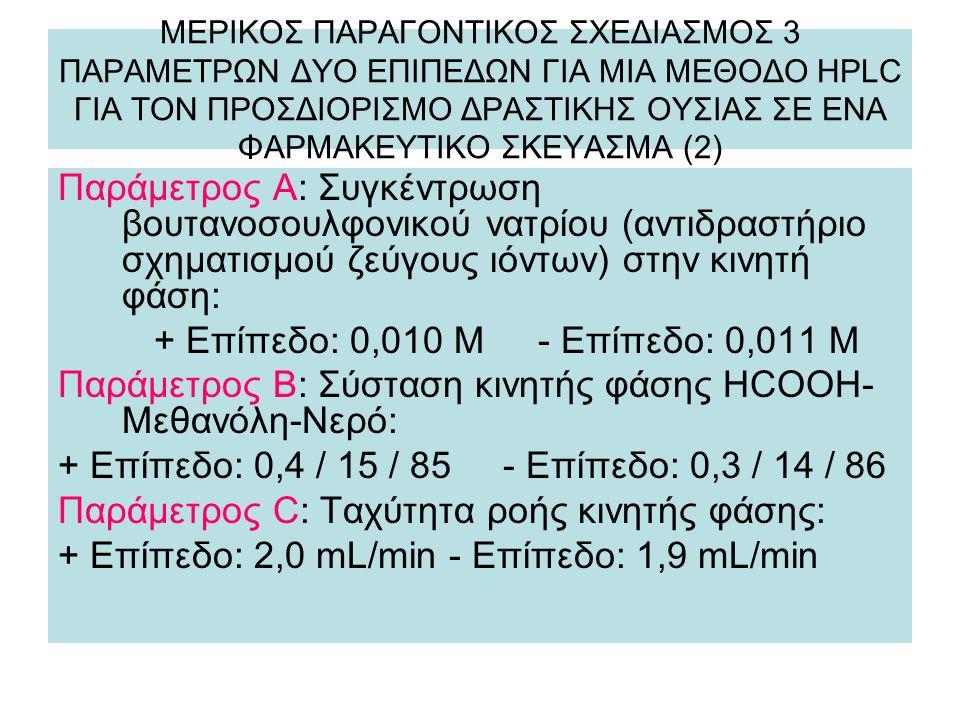 ΜΕΡΙΚΟΣ ΠΑΡΑΓΟΝΤΙΚΟΣ ΣΧΕΔΙΑΣΜΟΣ 3 ΠΑΡΑΜΕΤΡΩΝ ΔΥΟ ΕΠΙΠΕΔΩΝ ΓΙΑ ΜΙΑ ΜΕΘΟΔΟ HPLC ΓΙΑ ΤΟΝ ΠΡΟΣΔΙΟΡΙΣΜΟ ΔΡΑΣΤΙΚΗΣ ΟΥΣΙΑΣ ΣΕ ΕΝΑ ΦΑΡΜΑΚΕΥΤΙΚΟ ΣΚΕΥΑΣΜΑ (2) Παράμετρος Α: Συγκέντρωση βουτανοσουλφονικού νατρίου (αντιδραστήριο σχηματισμού ζεύγους ιόντων) στην κινητή φάση: + Επίπεδο: 0,010 Μ - Επίπεδο: 0,011 Μ Παράμετρος Β: Σύσταση κινητής φάσης HCOOH- Μεθανόλη-Νερό: + Επίπεδο: 0,4 / 15 / 85 - Επίπεδο: 0,3 / 14 / 86 Παράμετρος C: Ταχύτητα ροής κινητής φάσης: + Επίπεδο: 2,0 mL/min - Επίπεδο: 1,9 mL/min