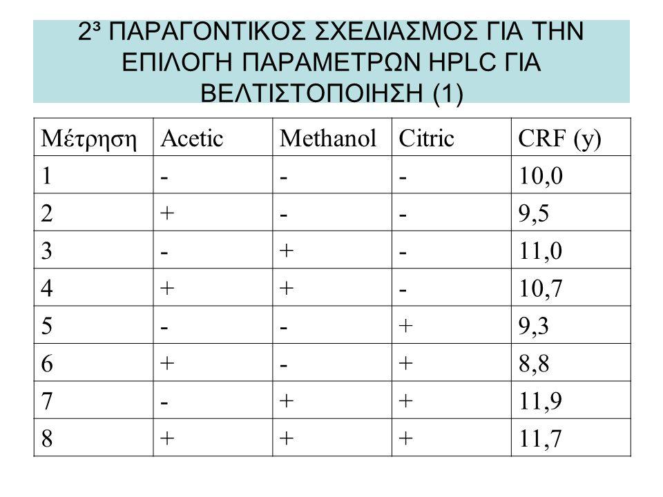 2³ ΠΑΡΑΓΟΝΤΙΚΟΣ ΣΧΕΔΙΑΣΜΟΣ ΓΙΑ ΤΗΝ ΕΠΙΛΟΓΗ ΠΑΡΑΜΕΤΡΩΝ HPLC ΓΙΑ ΒΕΛΤΙΣΤΟΠΟΙΗΣΗ (1) ΜέτρησηAceticMethanolCitricCRF (y) 1---10,0 2+--9,5 3-+-11,0 4++-10,7 5--+9,3 6+-+8,8 7-++11,9 8+++11,7