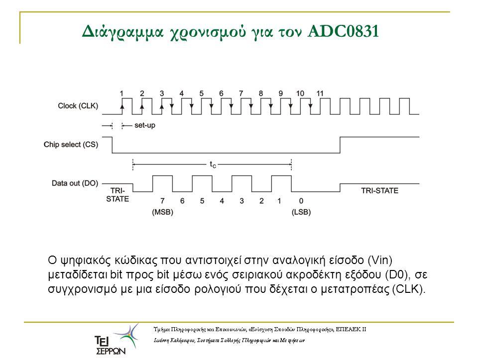 Διάγραμμα χρονισμού για τον ADC0831 Ο ψηφιακός κώδικας που αντιστοιχεί στην αναλογική είσοδο (Vin) μεταδίδεται bit προς bit μέσω ενός σειριακού ακροδέ