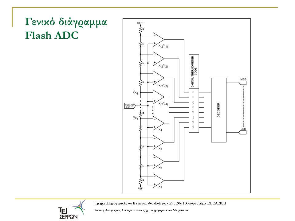 Κλιμακωτή τάση αναφοράς Μετατροπέας A/D με μετρητή και δικτύωμα κλίμακας