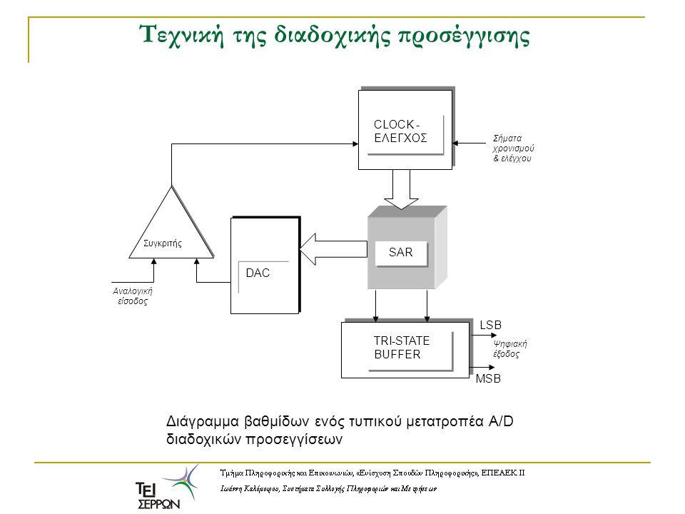 Τεχνική της διαδοχικής προσέγγισης DAC Συγκριτής Αναλογική είσοδος TRI-STATE BUFFER LSB MSB Ψηφιακή έξοδος SAR CLOCK - ΕΛΕΓΧΟΣ CLOCK - ΕΛΕΓΧΟΣ Σήματα