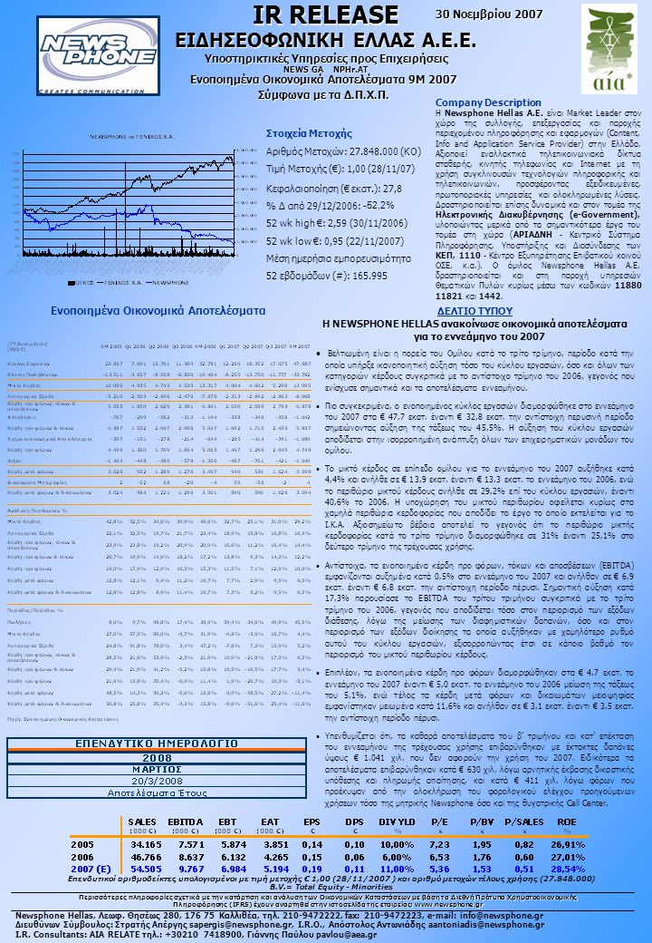 Στοιχεία Μετοχής Αριθμός Μετοχών: 27.848.000 (ΚΟ) Τιμή Μετοχής (€): 1,00 (28/11/07) Κεφαλαιοποίηση (€ εκατ.): 27,8 % Δ από 29/12/2006: -52,2% 52 wk high €: 2,59 (30/11/2006) 52 wk low €: 0,95 (22/11/2007) Μέση ημερήσια εμπορευσιμότητα 52 εβδομάδων (#): 165.995 IR RELEASE 30 Νοεμβρίου 2007 Ενοποιημένα Οικονομικά Αποτελέσματα 9Μ 2007 Σύμφωνα με τα Δ.Π.Χ.Π.