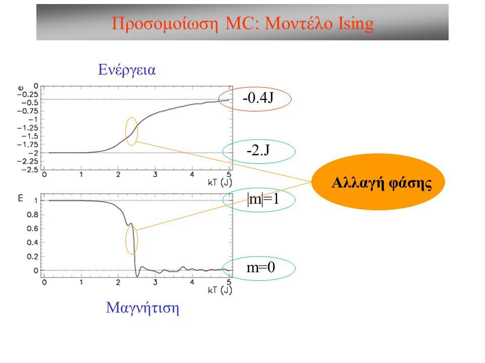 Προσομοίωση MC: Μοντέλο Ising Ενέργεια Μαγνήτιση -0.4J |m|=1 m=0 -2.J Αλλαγή φάσης